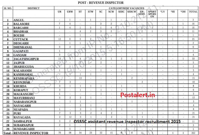 OSSSC revenue inspector recruitment 2015
